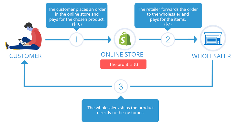 Drop Shipping model made by Syncee