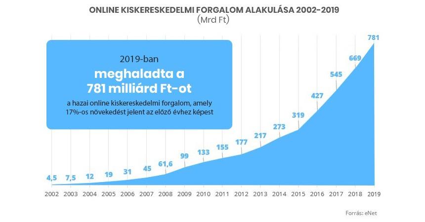 Online kiskereskedelmi forgalom alakulása 2002-2019