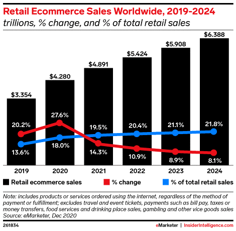 Cross-border e-commerce in 2021 statistics
