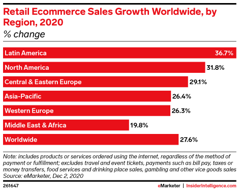 Cross-border e-commerce in 2021 sales growth by region