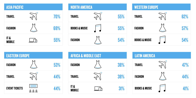 Cross-border e-commerce in 2021 trends